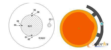 图6 热电偶放置及铸造工艺截图