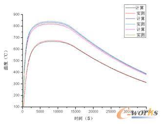 圖8 熱電偶測溫曲線