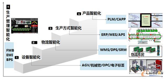 图1 信息技术集成框架图