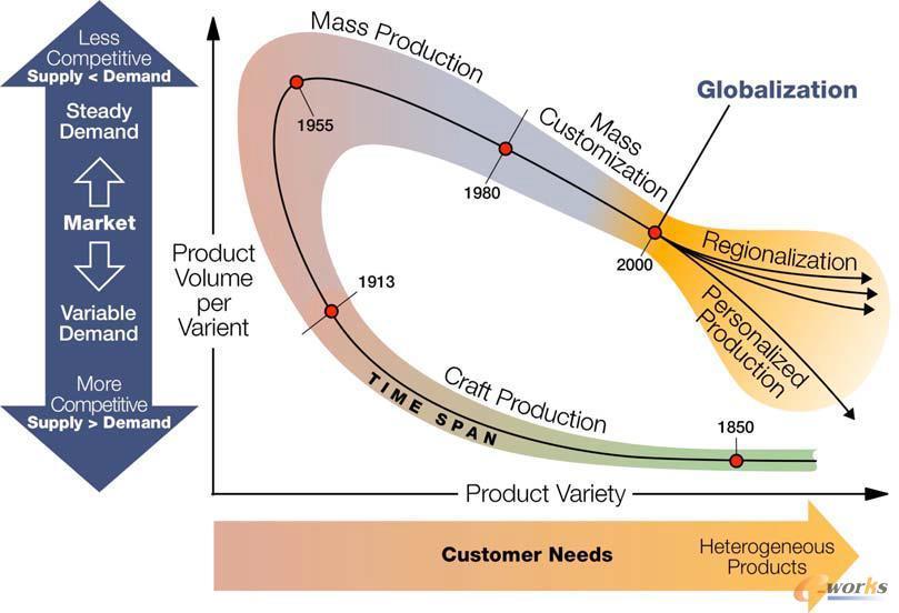 制造业产品生产模式的变迁