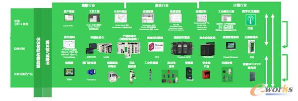 施耐德电气面向工业领域的EcoStruxure 工业物联网架构