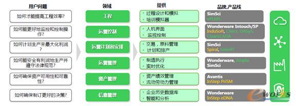 施耐德软件的产品组合和架构