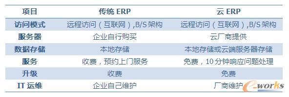 表1 云ERP与传统ERP的差别