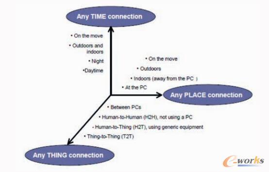 未来物联网环境通讯沟通方面数据源