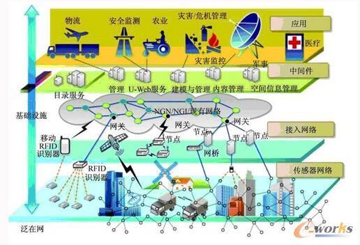 USN 体系结构