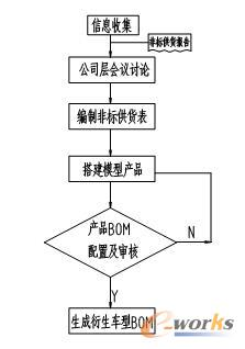 叉车衍生车型BOM生产流程示意图