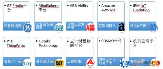 工业互联网技术与产品