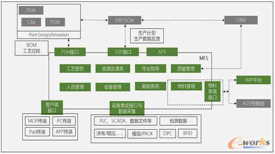 动力电池生产线MES系统