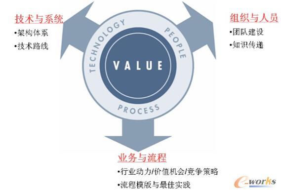 PLM 项目三大要素