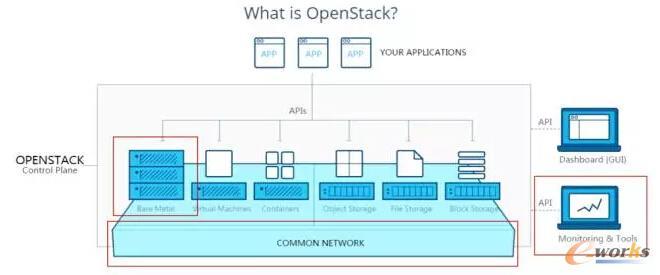 OpenStack逻辑架构图