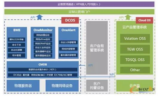 DCOS产品解决方案
