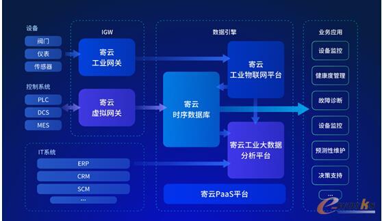 寄云科技NeuSeer架构图