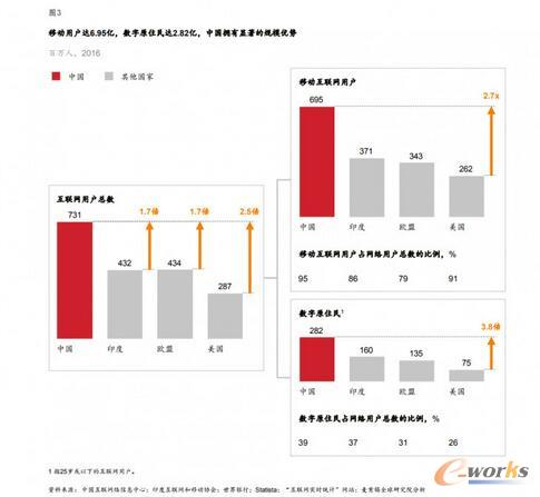 麦肯锡:看好中国数字经济