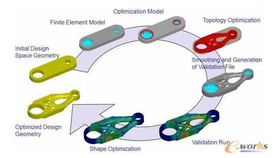 图:创成式设计流程图