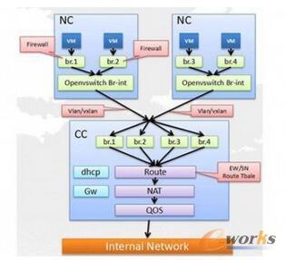 SDN建设大规模云网络面临的挑战