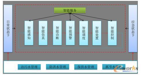 智慧水务监管体系