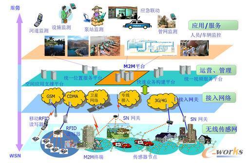 镇海水务分层架构模型