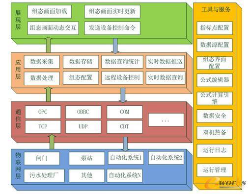 智慧水务SCADA系统的逻辑架构