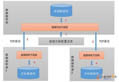 数据交换与共享服务工作原理