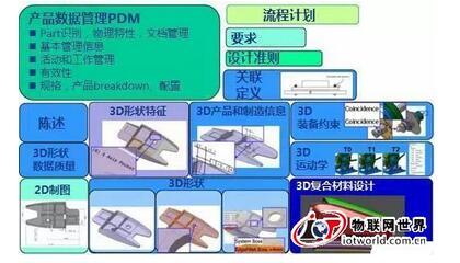 基于模型的3D系统工程的广泛应用