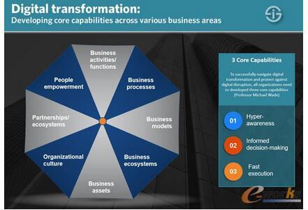 工业物联网(IIoT )是数字化转型升级的基础