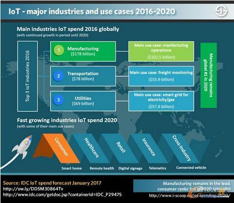2016 - 2020年主要的物联网行业和物联网用例
