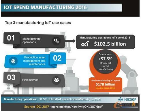 制造业务 - 2016年主要的物联网(IoT)制造应用占物联网在制造业中总支出的57%以上