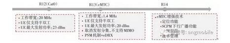 LTE-eMTC标准化进展