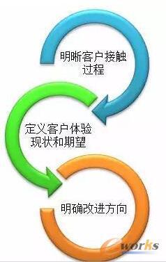 客户体验管理框架