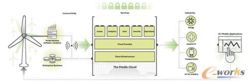 Predix平台的运行过程