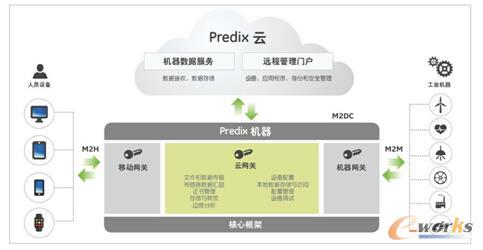 Predix机器连接方式