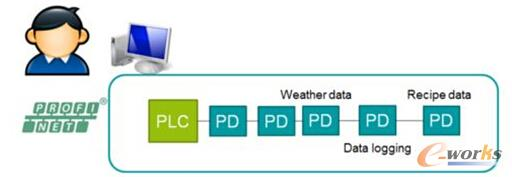ProfiCloud与PLC相结合提供服务