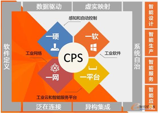 华龙讯达基于CPS的智能工厂体系