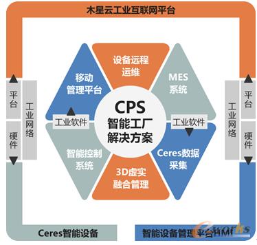 华龙讯达木星云工业互联网智能服务平台
