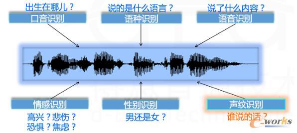 形简意丰的语音信号