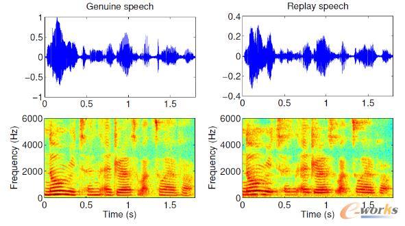 一段真语音和录音重放语音的时频分析