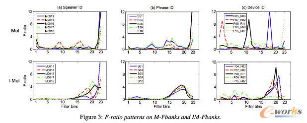 Mel和IMel方法在不同的说话人、文本和设备情况下对F-ratio的影响