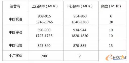 国内运营商拥有的可使用的NB-IoT频段?