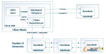 数据写入HDFS