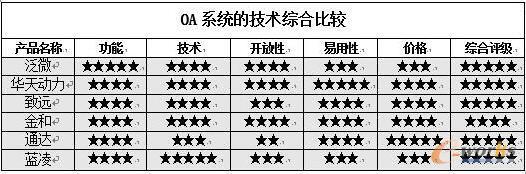 OA技术的综合比较