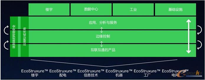 EcoStruxure物联网平台架构