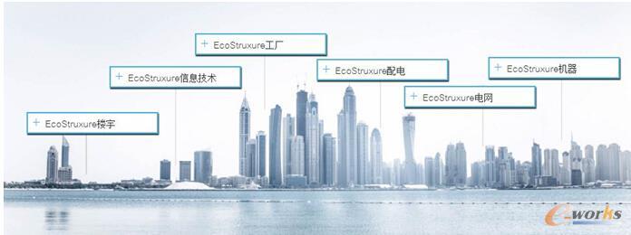 EcoStruxure行业解决方案
