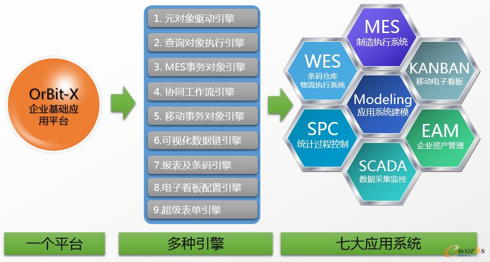 orbit-mes的产品功能架构图