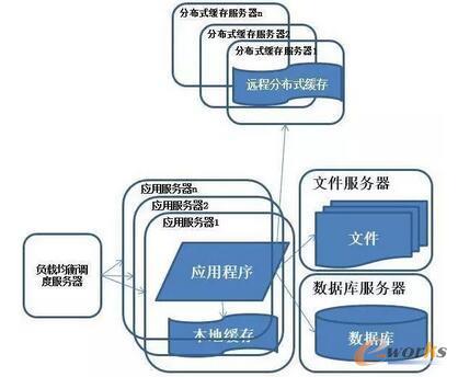 系统架构演化历程-使用应用服务器集群