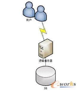 服务器架构本质