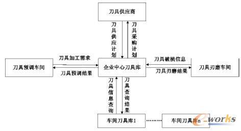 刀具管理系统模型