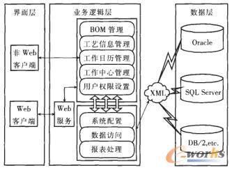 组件化制造数据集成管理系统的体系结构