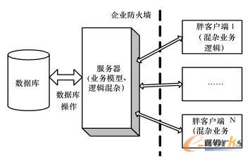 传统的基于C/S的MES系统架构