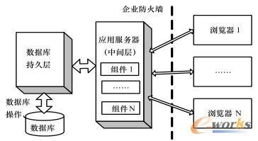 基于B/S分层架构的MES系统架构