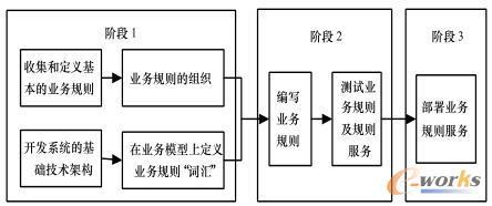 MES系统中业务规则的开发过程